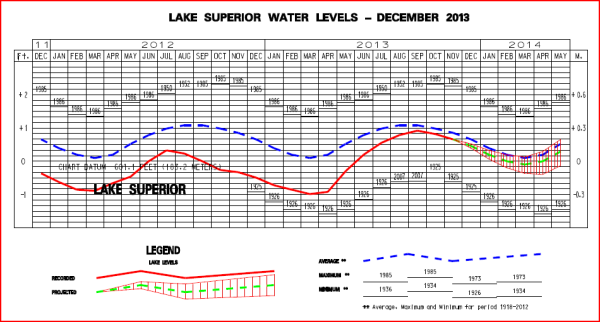 Lake Superior Water Level 2013